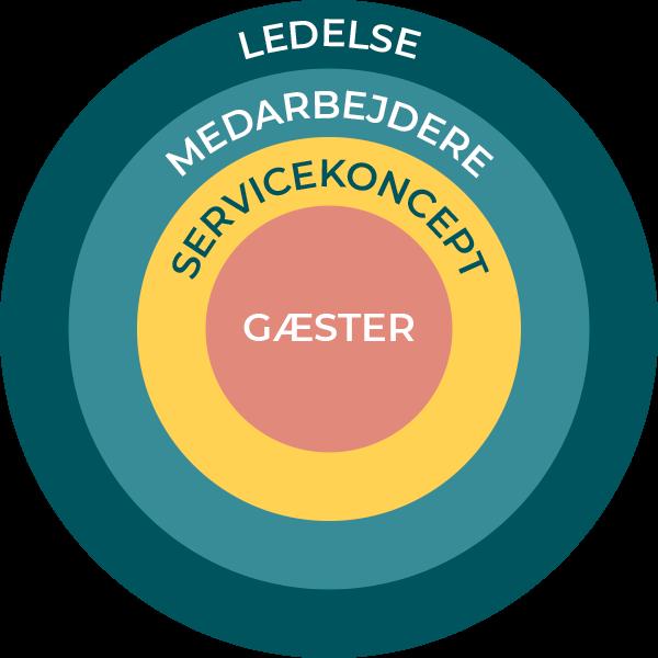 Servicekoncept-model